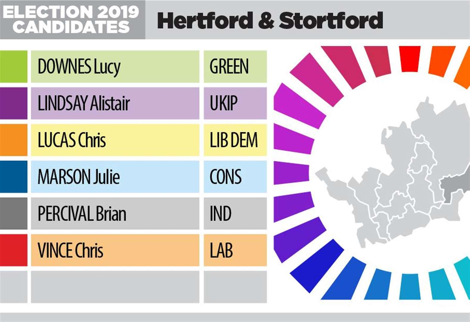 Your chance to question candidates seeking to be Stortford's new MP