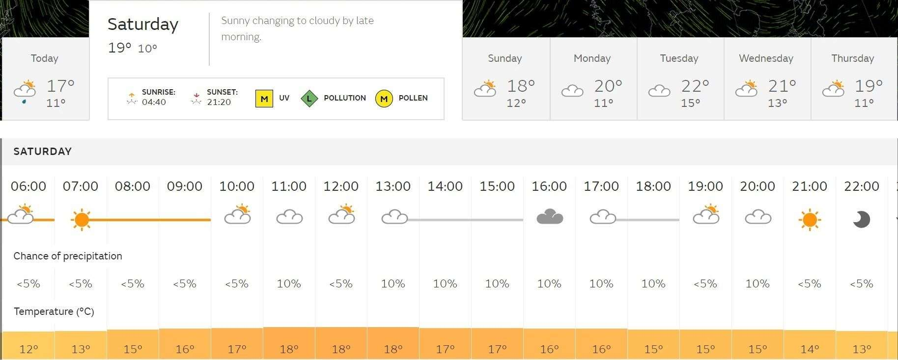 The Met Office forecast for Bishop's Stortford on carnival day (12345657)